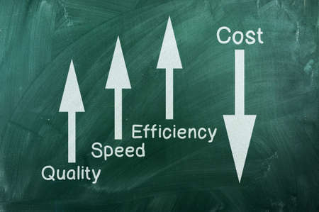 Quality and Performance Management chart   on green chalkboard Stock Photo