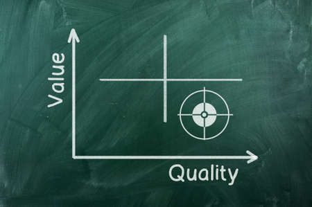 quadrant: Quality-value   graph writhen  on green chalkboard