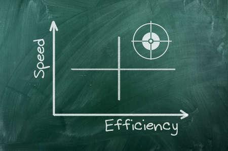 Speed Efficiency   graph writhen  on green chalkboard photo