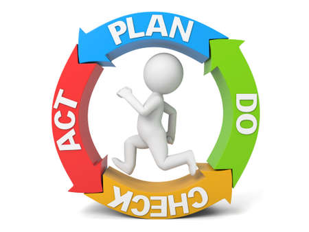 plan do check act: A 3D peoples work procedures