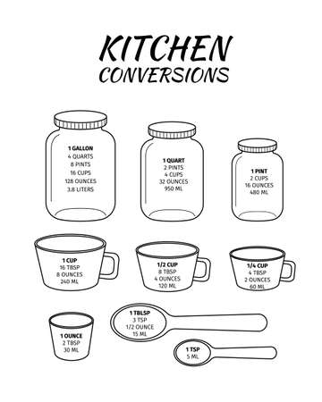 Kitchen conversions chart. Basic metric units of cooking measurements. Most commonly used volume measures, weight of liquids. Vector outline illustration. Vektoros illusztráció