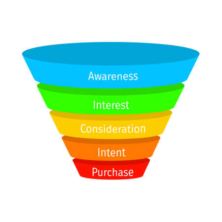 Sales or purchase funnel model with main stages. Lead generation process. Internet marketing, conversion rate concept. Business infographic. Vector flat illustration.
