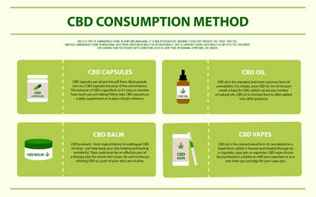 CBD Consumption Method horizontal infographic illustration about cannabis as herbal alternative medicine and chemical therapy, healthcare and medical science vector.