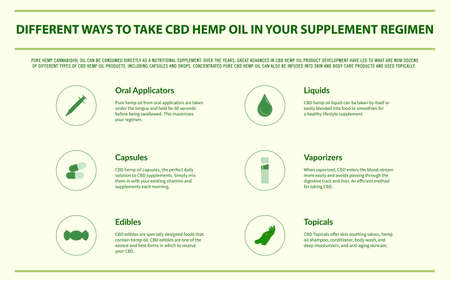 Different Ways to Take CBD Hemp Oil horizontal infographic illustration about cannabis as herbal alternative medicine and chemical therapy, healthcare and medical science vector.