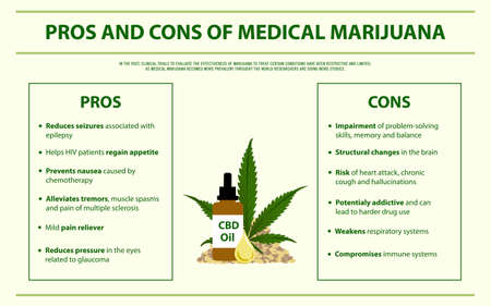 Pros and Cons of Medical Marijuana horizontal infographic illustration about cannabis as herbal alternative medicine and chemical therapy, healthcare and medical science vector.