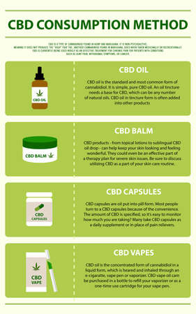 CBD Consumption Method vertical infographic illustration about cannabis as herbal alternative medicine and chemical therapy, healthcare and medical science vector. 向量圖像