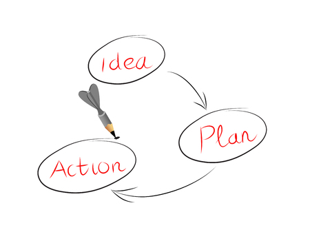 short phrase:  idea and action