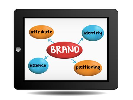 attribute: merkconcept essentie attribuut positionering identiteit Stock Illustratie