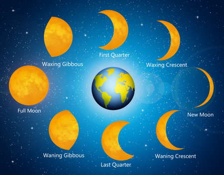 waxing gibbous: Moon phases