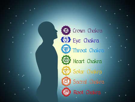 swadhisthana: Seven Chakras