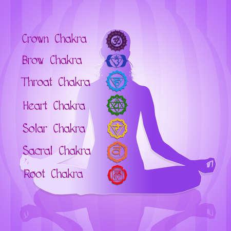 Zeven chakra's
