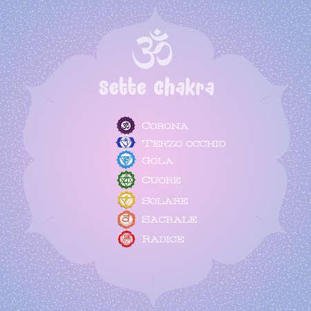ajna: Seven Chakras