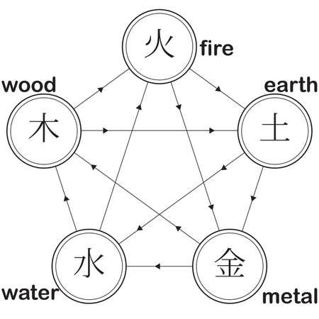 natuurlijke cyclus pentagram: vuur aarde metaal water hout