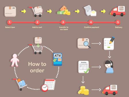 Come ordinare - processo di acquisto di shopping Archivio Fotografico - 31985592