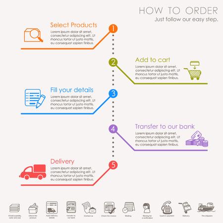 Hoe te bestellen - winkelen proces van inkoop Vector Illustratie