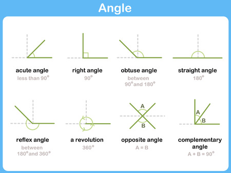 Mathematical Angles Signs - Worksheet for kids