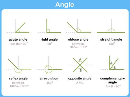 Wiskundige Angles Signs - werkblad voor kinderen