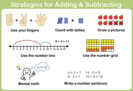 adding: Strategies for Adding and Subtracting for kids