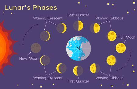 Lunar's Phases - Astronomy for kids - What Causes Phases of the Moon?