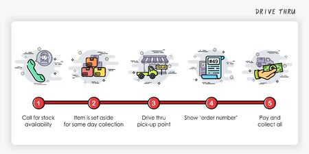 Drive thru order process concept. How to order. Modern and simplified vector illustration.