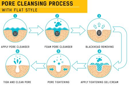 Blackheads removing and pore cleansing process. Pore cleansing process with fresh color. Acne or blackhead pore cleansing process with remedy simple for beauty care in isolated soft gray background