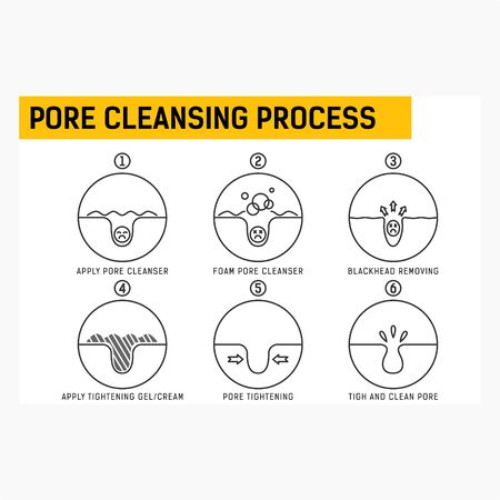 Blackheads removing and pore cleansing process. Pore cleansing process with line style. Acne or blackhead pore cleansing process with remedy simple for beauty care and skincare in isolated white background