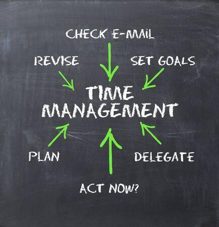 Time management concept on blackboard