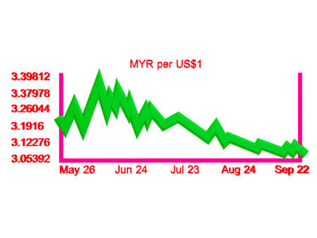 3d Ringgit Malaysia Versus United States Dollar Currency Conversion