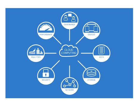 IT 거버넌스 구성 요소가 포함 된 클라우드 컴퓨팅 플랫 디자인 아이콘 보안 분석 데이터 저장소 네트워크 인프라 모바일 장치 및 성능