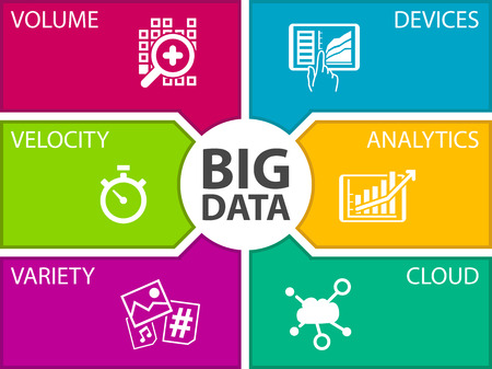 Big data vector illustration template. Icons for volume, velocity, variety, connected devices, analytics and cloud computing.