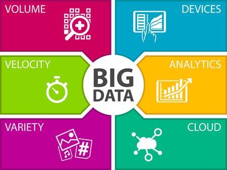 Big Daten Vektor-Illustration Vorlage. Symbole für die Lautstärke, Geschwindigkeit, Vielfalt, angeschlossene Geräte, Analytik und Cloud Computing.