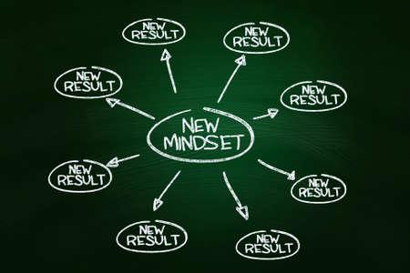 creative mind: Self Development Concept, written with Chalk on Blackboard
