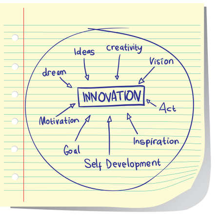 self development: Vector illustration of Innovation Concept written on striped paper