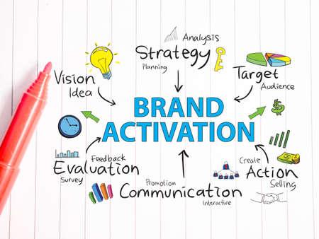 Markenaktivierung. Motivierende inspirierende Business-Marketing-Wörter zitiert Schrifttypografie-Konzept