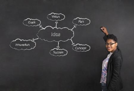 chalk board: South African or African American woman teacher drawing an idea diagram on chalk black board background