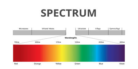 Zichtbare spectrumkleur, elektromagnetisch spectrum dat zichtbaar is voor het menselijk oog, zonlichtkleur, infographic