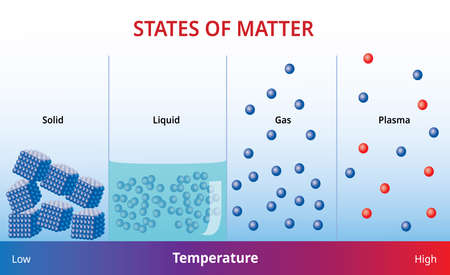 States of matter and molecular form, Vector Illustration image