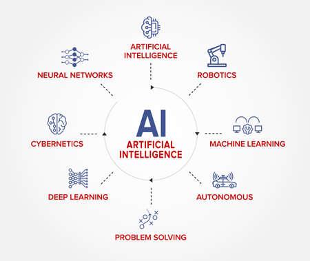 AI - Artificial Intelligence 360 degree icons vector banner, concept illustration icon set: AI, Robotics, Machine Learning, Autonomous, Problem Solving, Deep Learning, Cybernetics, Neural Networks.