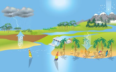 landscape of water cycle