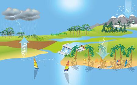 paisaje del ciclo del agua