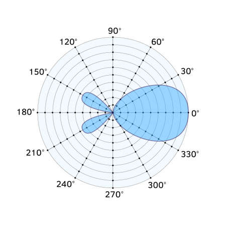 Diagram of a simple antenna on white background. Transmission of information. Characteristics of the antenna.