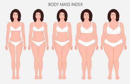 Vector illustration Human body mass Index, European woman from lack of weight to obesity Front view. For advertising of cosmetic plastic procedures, stomach shunting, diet, medical publications.