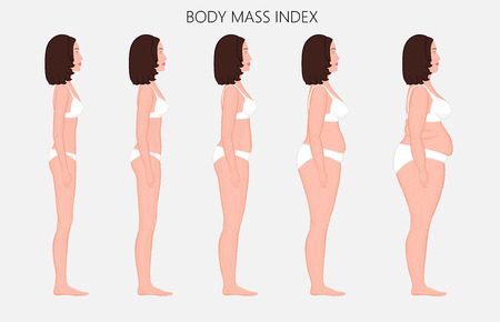 Vector illustration Human body mass Index, European woman from lack of weight to obesity. Side view. For advertising of cosmetic plastic procedures, stomach shunting, diet, medical publications.