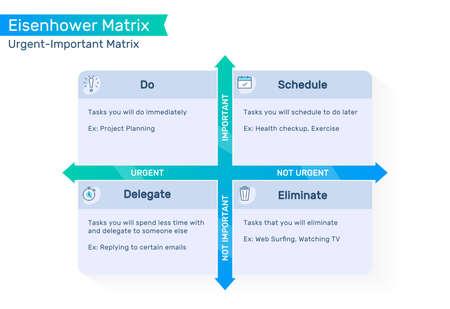 Eisenhower Matrix, urgent important matrix, Prioritize task, Task Management, Project Management, Process infographics Vektorové ilustrace