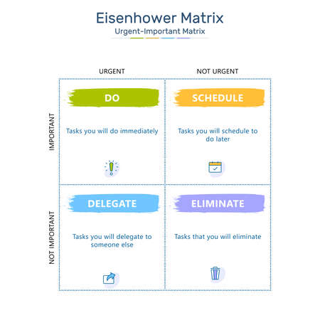 Eisenhower Matrix, urgent important matrix, Prioritize task, Task Management, Project Management, Process infographics
