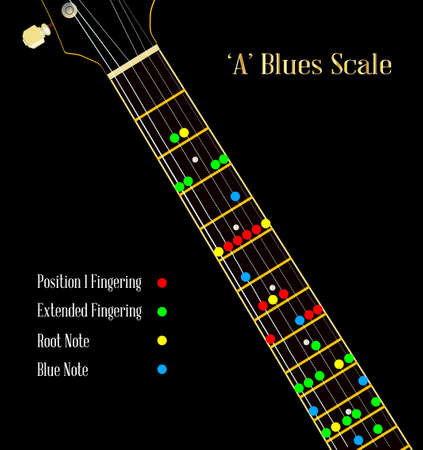 fingerboard: A guitar neck showing the blues pentatonic scale Illustration