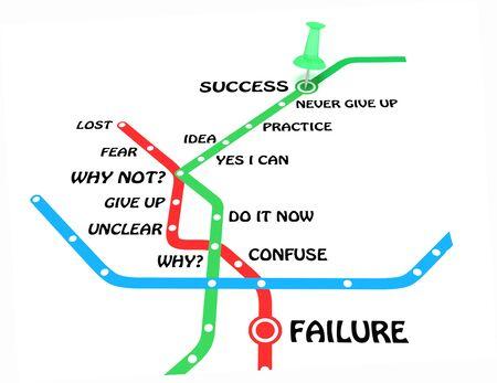 成功または失敗の概念。地下鉄マップでビジネス成功への動機ステップは、道路の端にピンします。