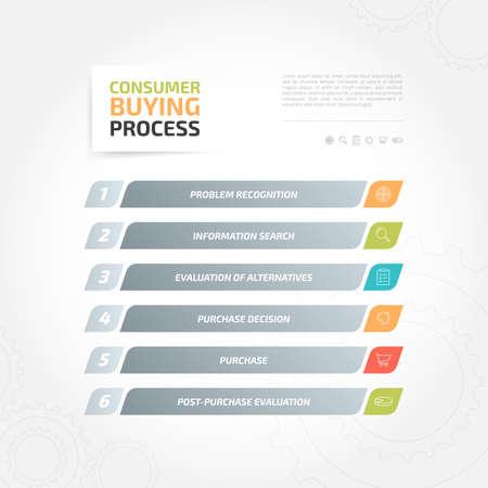 Consumer Buying Process