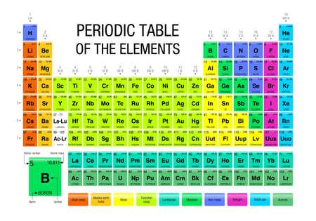 Periodic Table of the Elements - Chemistry Illusztráció