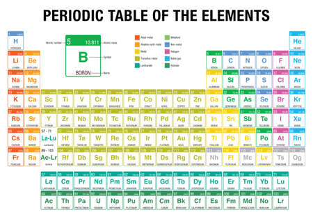 Periodic table of the elements periodic table of elements in 68825766 periodic table of the elements with the 4 new elements nihonium moscovium tennessine oganesson included on november 28 urtaz Choice Image